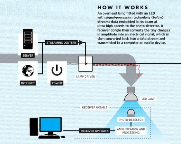 مسیر ارسال و دریافت داده به روش Li-Fi